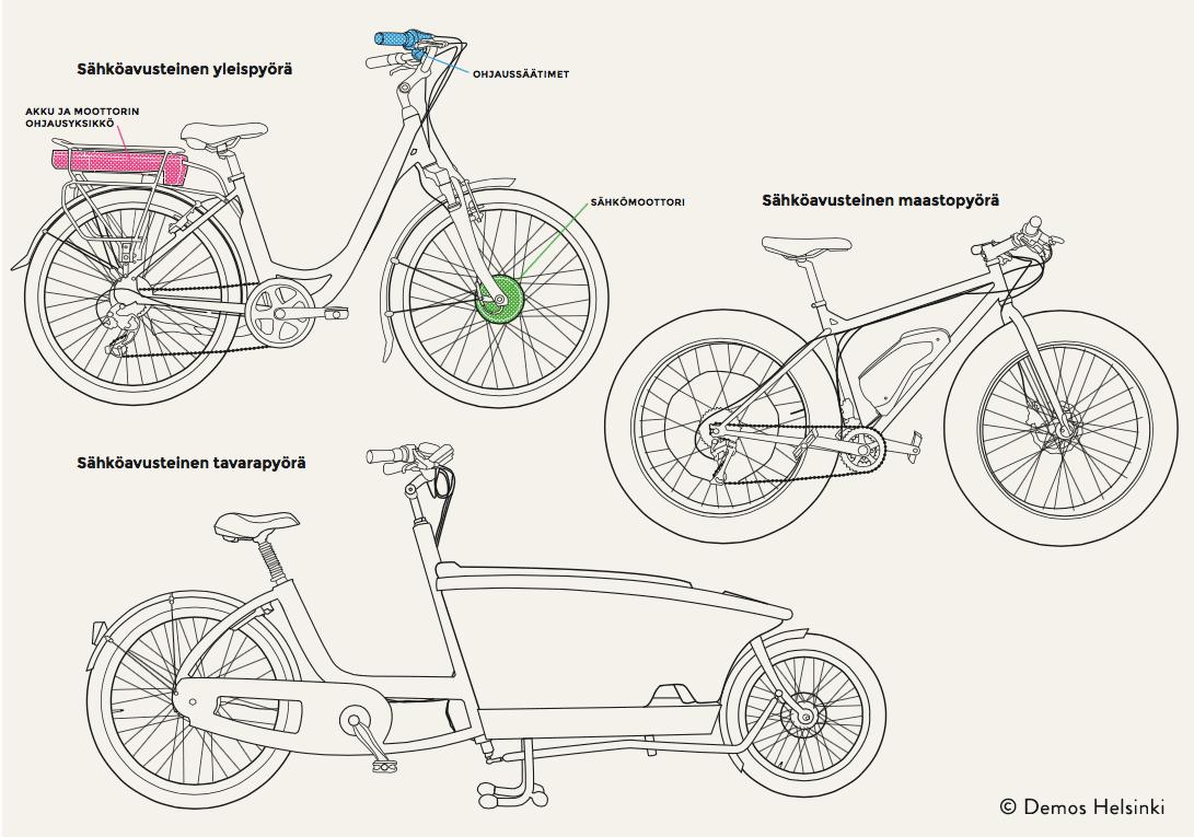 Kuvassa on sähköavusteinen yleispyörä, sähköavusteinen maastopyörä sekä sähköavusteinen tavarapyörä. Lisäksi kuva esittelee missä sijaitsevat sähköpyörän akku ja moottorin ohjausyksikkö, ohjaussäätimet, sekä sähkömoottori.
